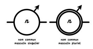 symboles pour le nom commun